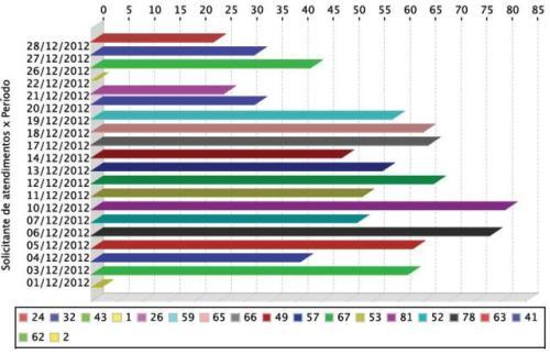 Gráfico de atendimentos realizados aos usuários em dezembro de 2012