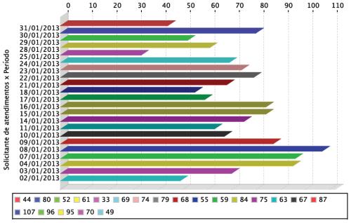 Gráfico de atendimentos realizados aos usuários em janeiro de 2013