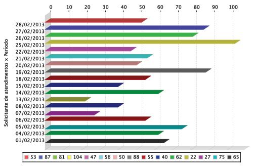 Gráfico de atendimentos realizados aos usuários em fevereiro de 2013