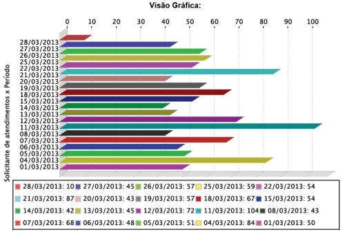 2013.04.03 APERS Grafico de atendimentes realizados aos usuarios em marco de 2013