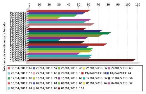 Gráfico de atendimentos realizados aos usuários em abril de 2013