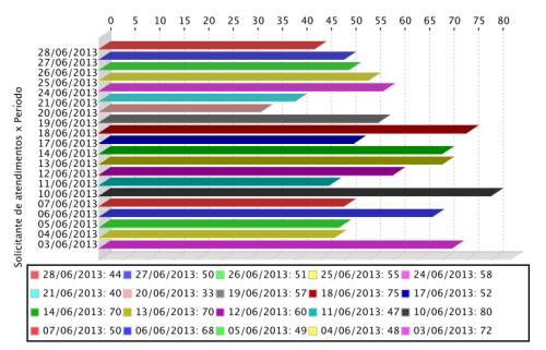 Gráfico de atendimentos realizados aos usuários em  junho de 2013