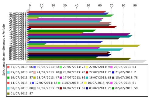 2013.08.07 Grafico de atendimentos realizados aos usuários em julho de 2013