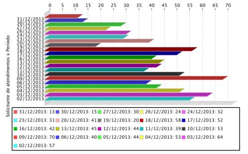 Gráfico de atendimentos realizados aos usuários em dezembro de 2013