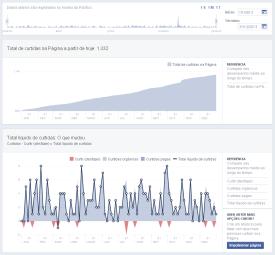 Curtidas página Facebook em 2013