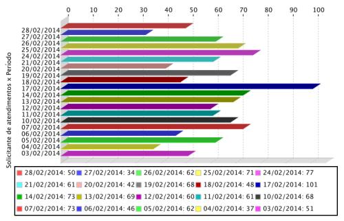 Gráfico de atendimentos realizados aos usuários do APERS em fevereiro de 2014