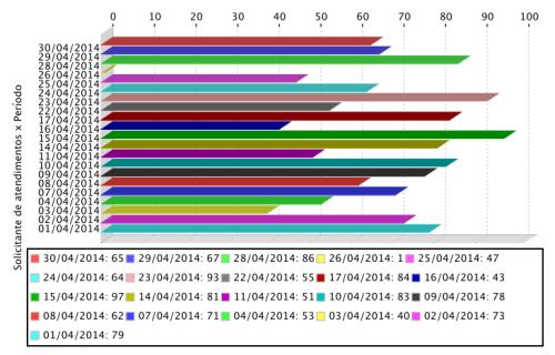 Gráfico de atendimentos realizados aos usuários do APERS em abril de 2014