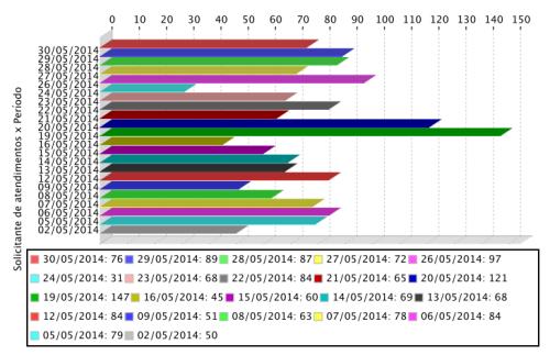 Gráfico de atendimentos realizados aos usuários do APERS em maio de 2014