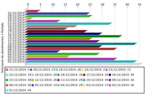 Gráfico de atendimentos realizados aos usuários do APERS em dezembro de 2014