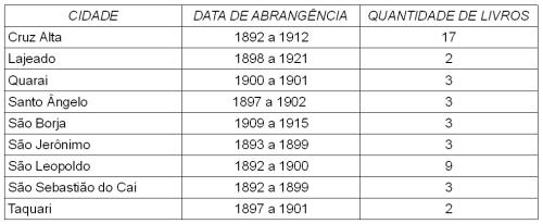 2015.04.15 Pesquisando no Arquivo Lista