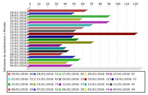Gráfico de atendimentos diários realizados aos usuários do APERS em janiero