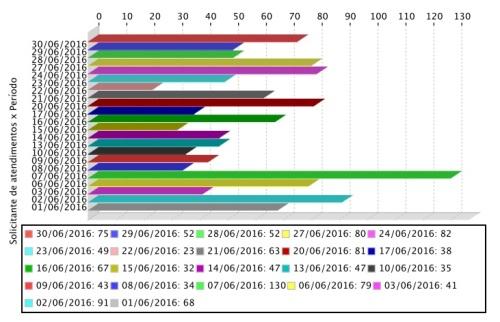 Gráfico de atendimentos mensais realizados aos usuários do APERS em junho.