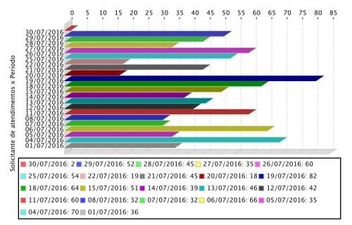 Gráfico de atendimentos mensais realizados aos usuários do APERS em julho.