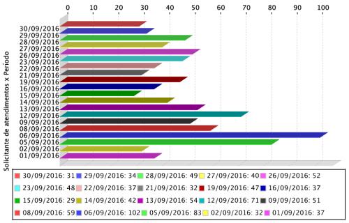 Gráfico de atendimentos mensais realizados aos usuários do APERS em setembro.