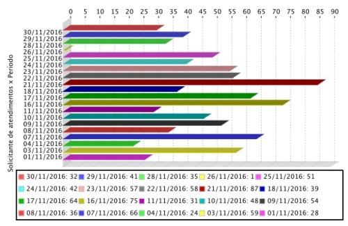 Gráfico de atendimentos mensais realizados aos usuários do APERS em novembro.