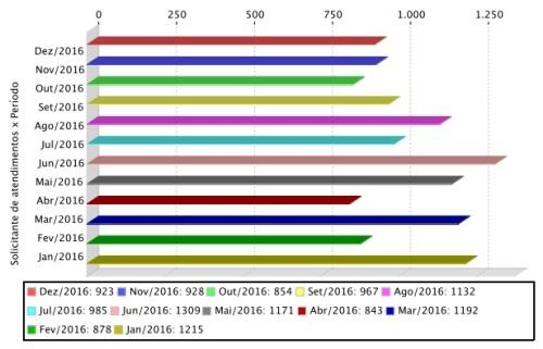 Gráfico de atendimentos mensais realizados aos usuários do APERS em 2016.