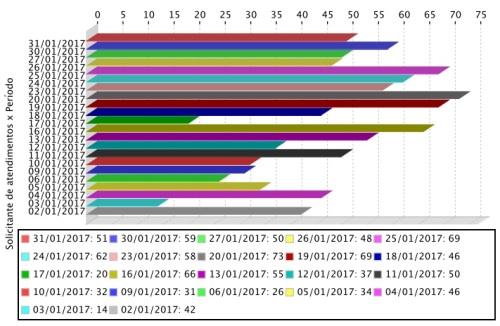 Gráfico de atendimentos mensais realizados aos usuários do APERS em janeiro.